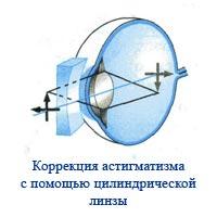 Как восстановить зрение в любом возрасте